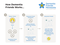 How Dementia Friends Works
